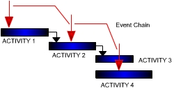 Risk analysis with multiple events