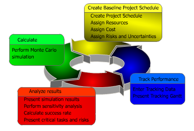 Project Risk Analysis Workflow