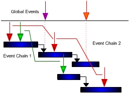 Event Chains with RiskyProject
