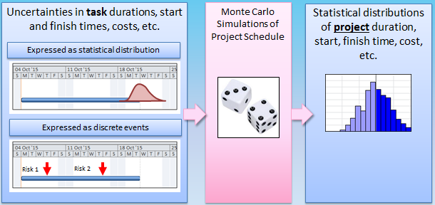 Uncertainties for Schedule Risk Analysis with RiskyProject