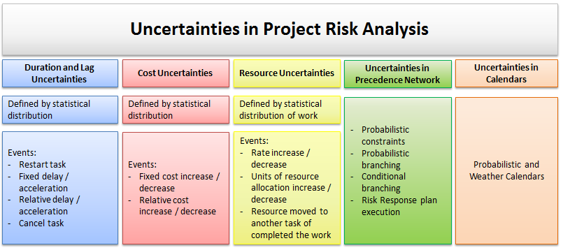 Uncertainties in Project Risk Analysis