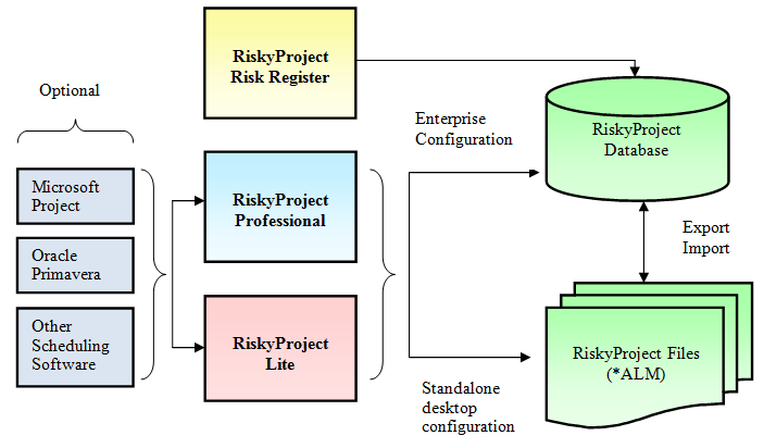 RiskyProject Risk Register