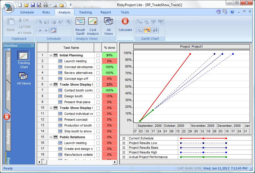 Project Performance Measurement