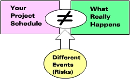 Construction Project Management with RiskyProject