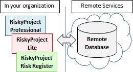 RemoteDB