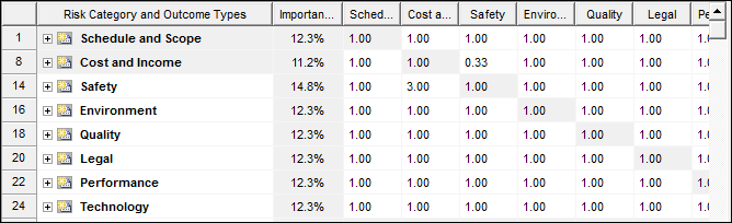 Table for calculating weights for risk categories