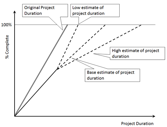 Forecast project duration and finish time