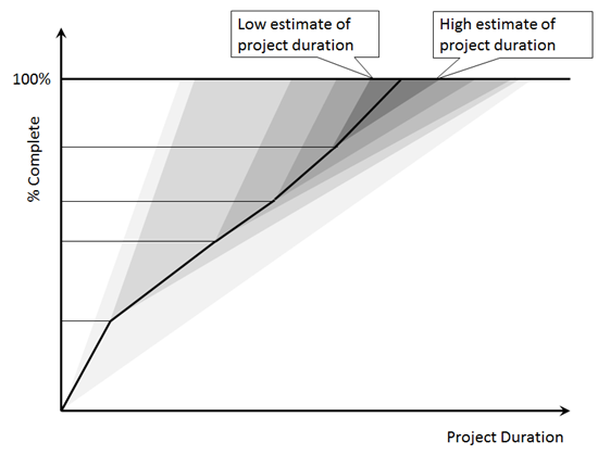 Reducing uncertainties in project finish time