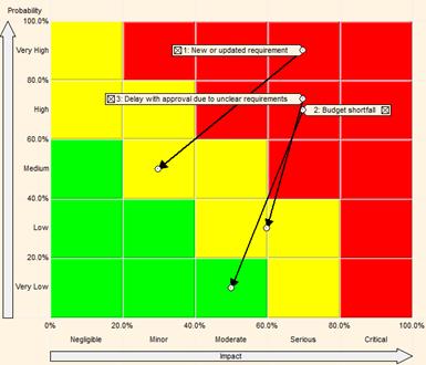Probability and Impact Matrix