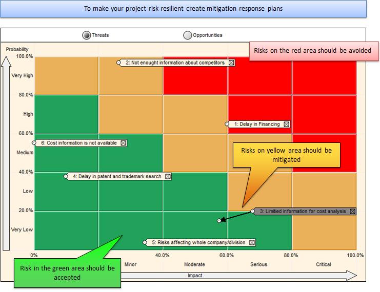Risk Mitigation Matrix